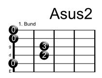 Asus2 Alle Akkorde im Internet finden